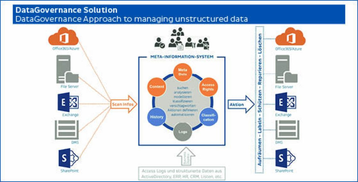 DGS Approach to managing unstructured data